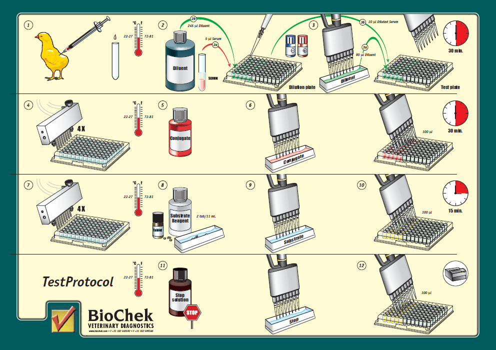 what does elisa test for