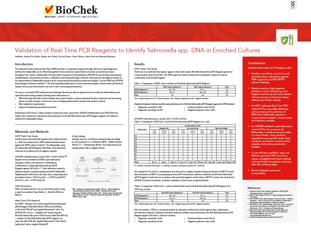 Validation of Real-Time PCR Reagents to Identify Salmonella spp. DNA in Enriched Cultures
